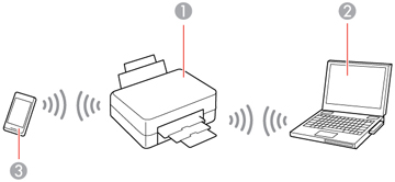 Wi-Fi Direct Mode Setup