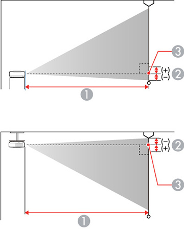 Projection Distance